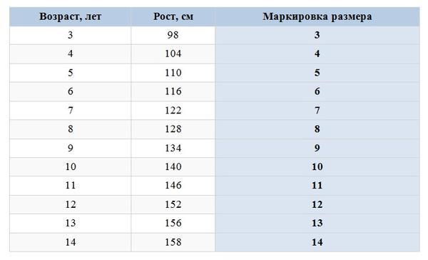 b660abd35 Мерки для детей таблица. Размеры одежды для детей: таблица по ...