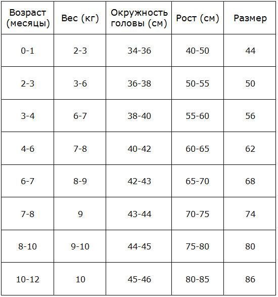 f6b4d4f4586ed По этой таблице очень легко определить, какой размер одежды покупать  новорождённому, чтобы она не была ему слишком тесной. Если постоянно  отслеживать по ней ...